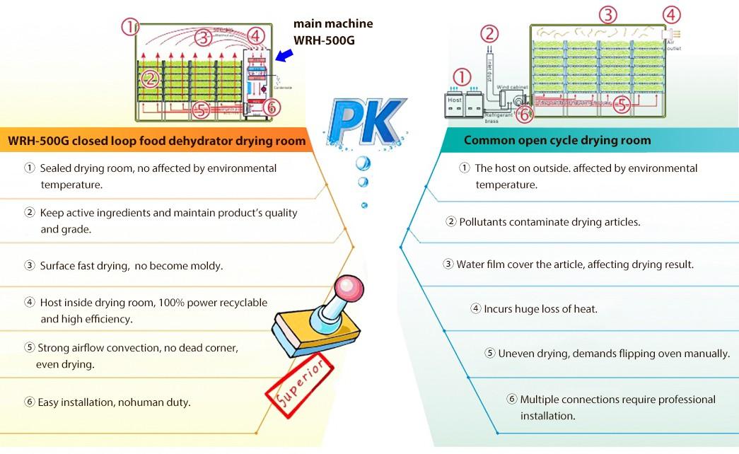 IKE-WRH-500g High Temperature Food Drying Machine | Embedding Food Dehydrator-9